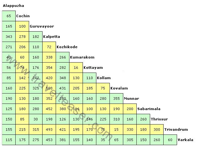 Kerala Road Distance Chart | Wayanad Road Distance Chart | Distance on map of india with distance, india tourist map, map of tamilnadu with distance, india map with cities with distance, map of rajasthan with distance, india map outline, india road network, south india map with distance, karnataka map with distance, india national highway network map,